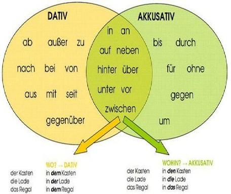 prapositionen mit dem dativ ekler almanca prepositionen wechselprapositionen edatlar