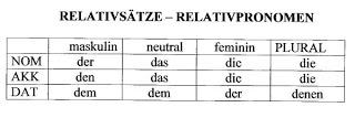 Relativs tze lg c mleler almanca eski ehir for Nominativ genitiv dativ akkusativ
