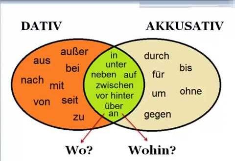 Almanca Ekler ve ingilizce karşılıkları  Präpositionen mit Beispielen