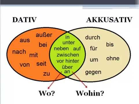 Almanca ekler ve ingilizce kar l klar pr positionen mit for Prapositionen mit akkusativ